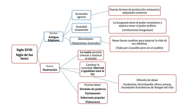 Siglo De Las Luces Historia De Espa 241 A
