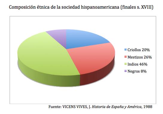 Composición étnica sociedad hispanoamericana