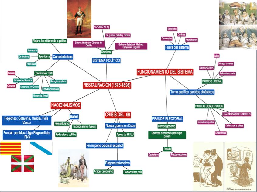 mapa conceptual  Historia de Espaa